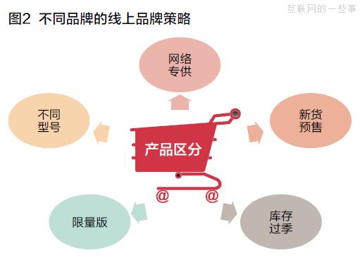 【运营分享】传统企业电商布局的七大误区